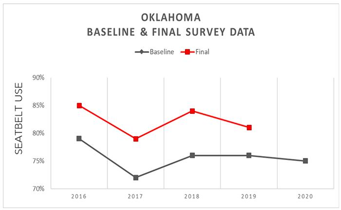 Oklahoma SAFE chart of the baseline and final surveys for the program